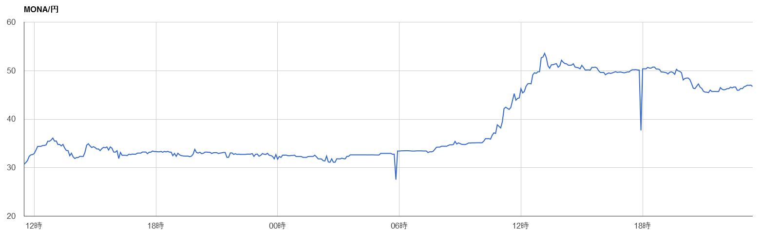 monacoin-chart2014-07-31
